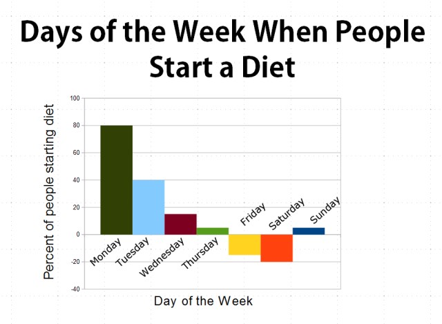 1-days_of_the_week_when_people_start_dieting